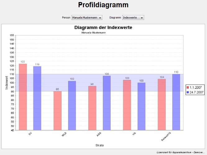 tl_files/hochbegabtenhilfe/dateien/Institut/Profildiagramm.png