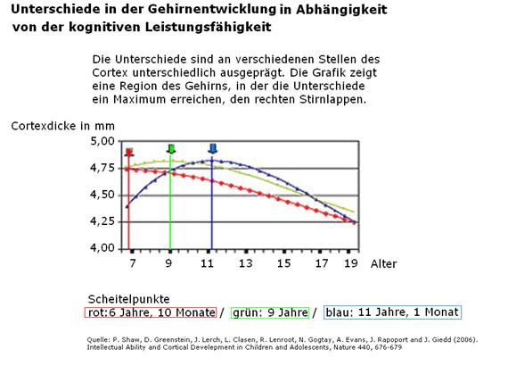 Kurve der normalen Leistungsfähigkeit bei unterschiedlichem IQ und ohne physische Störungen.