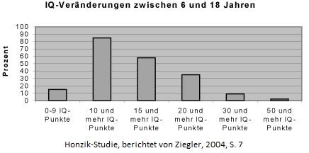 Veränderungen des IQ zwischen 6 und 18 Jahren