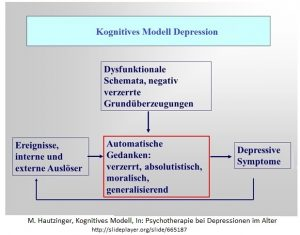 Kognitives Modell Depression