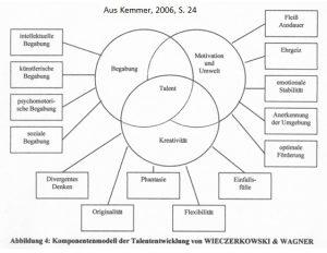 Komponentenmodell der Talententwicklung