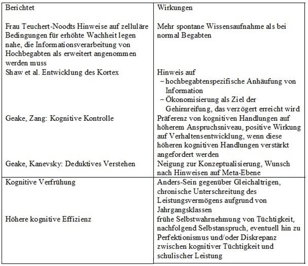 Grafik Neurobiol Ergebnisse Institut Fur Leistungsentwicklung